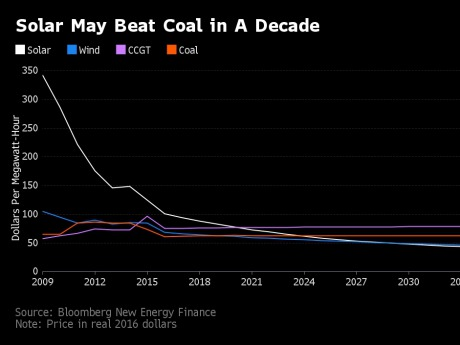 Cost of Solar vs. Cost of Coal