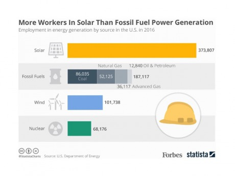 Solar Workforce in Contrast to Fossil Fuels
